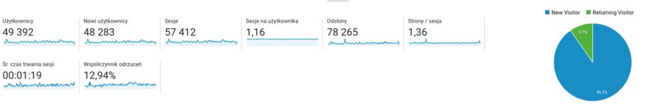dpblog.pl statystyki